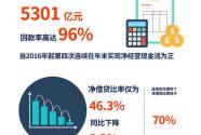 """2683.5亿账面资金创历史新高 碧桂园""""换挡""""高质量发展"""