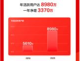 """一年""""吸粉""""3370万,京东健康做对了什么?"""
