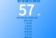 國家衛健委:7月6日新增新冠肺炎確診病例57例 其中本土病例15例