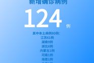 各地疫情速览:8月5日新增确诊病例124例 本土病例80例