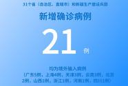 各地疫情速览:8月22日新增确诊病例21例 均为境外输入病例